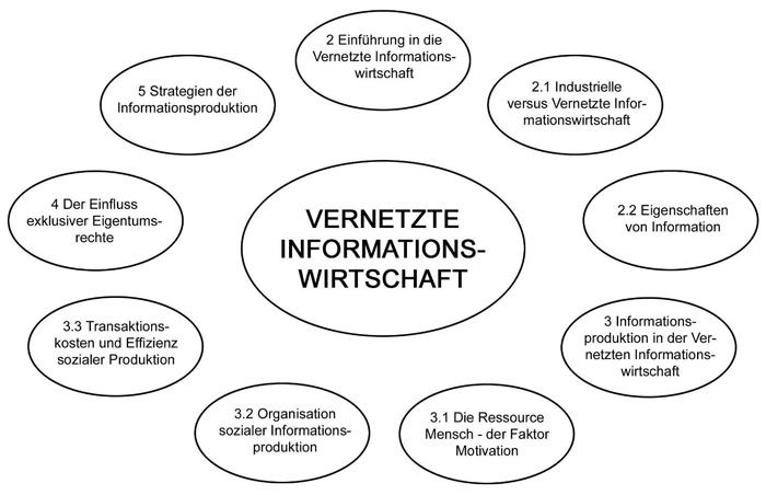 Vernetzte Informationswirtsschaft Benkler - Aufbau