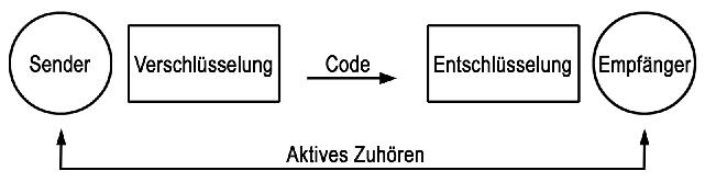 Sender-Empfänger
