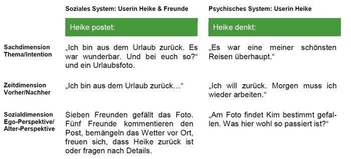 Systemtheorie - Beispiel Medium Sinn